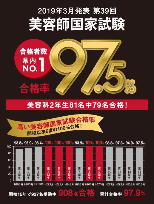 美容師国家試験取得率